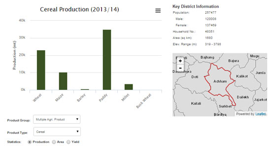 Nepal's Digital Agriculture Atlas Launched