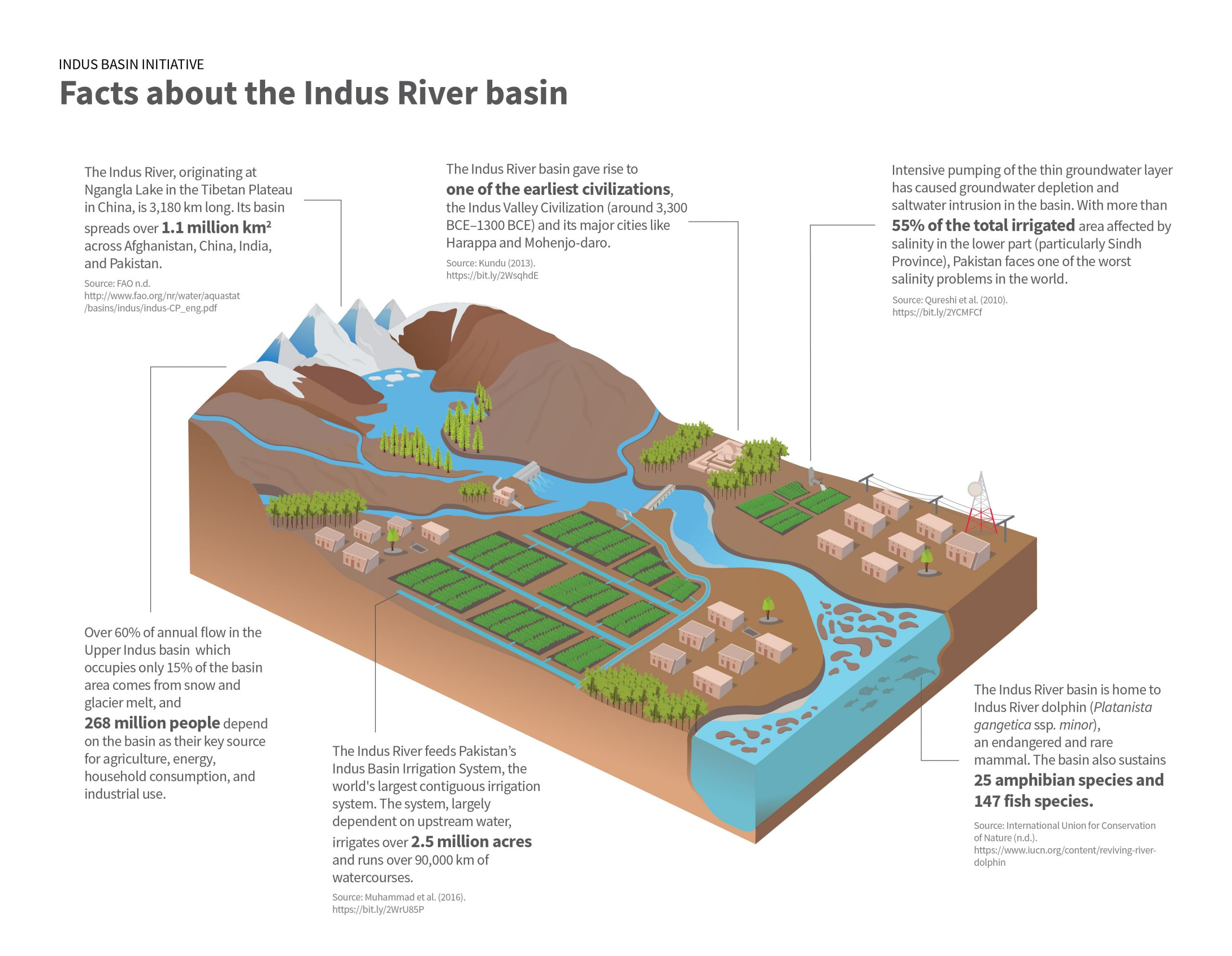 facts about indus river basin