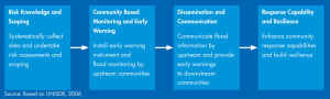 cbfews key elements