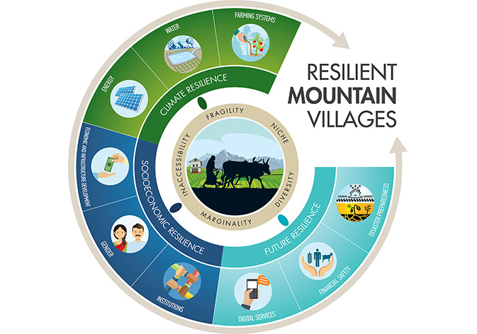Resilient Mountain Village
