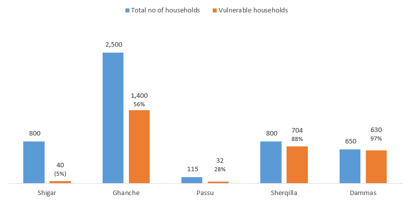 Vulnerable households in Gilgit-Baltistan villages with CBFEWS pilots