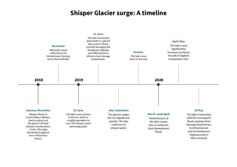 shisper glacier surge timeline