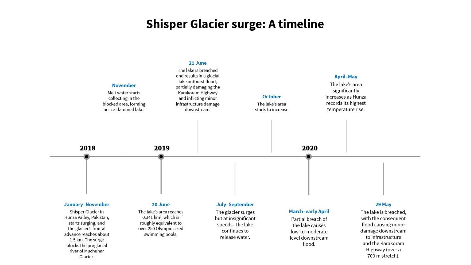 Shisper glacier surge: a timeline