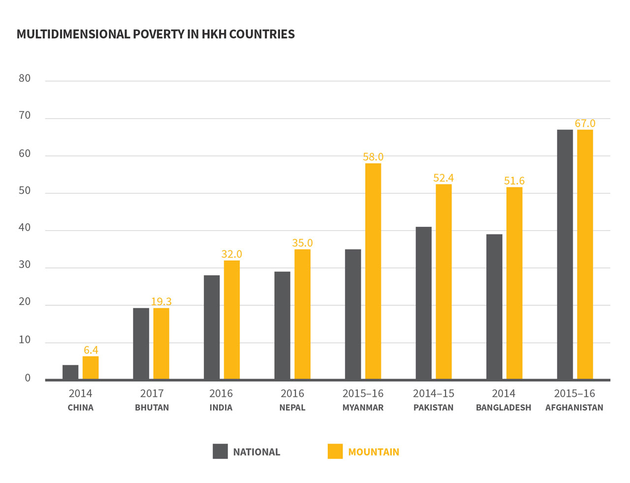 Poverty in the HKH