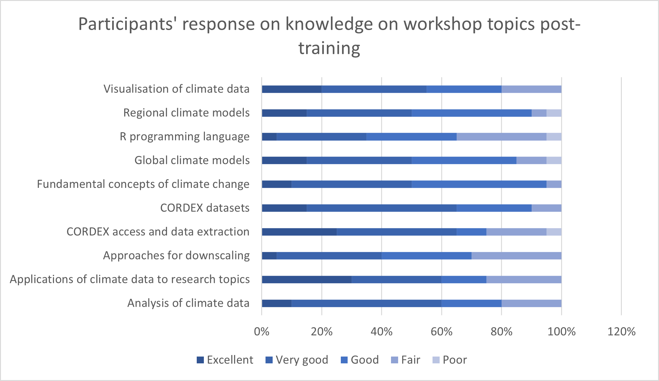 Participants' response on knowledge