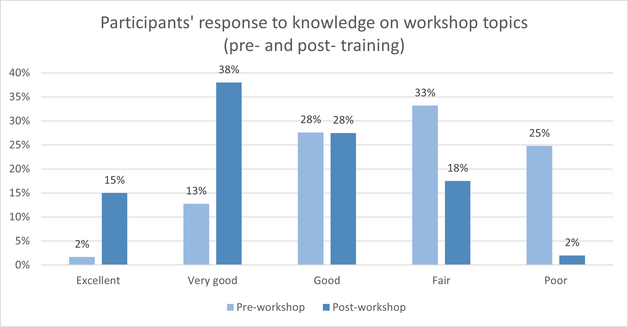 Participants' response to knowledge