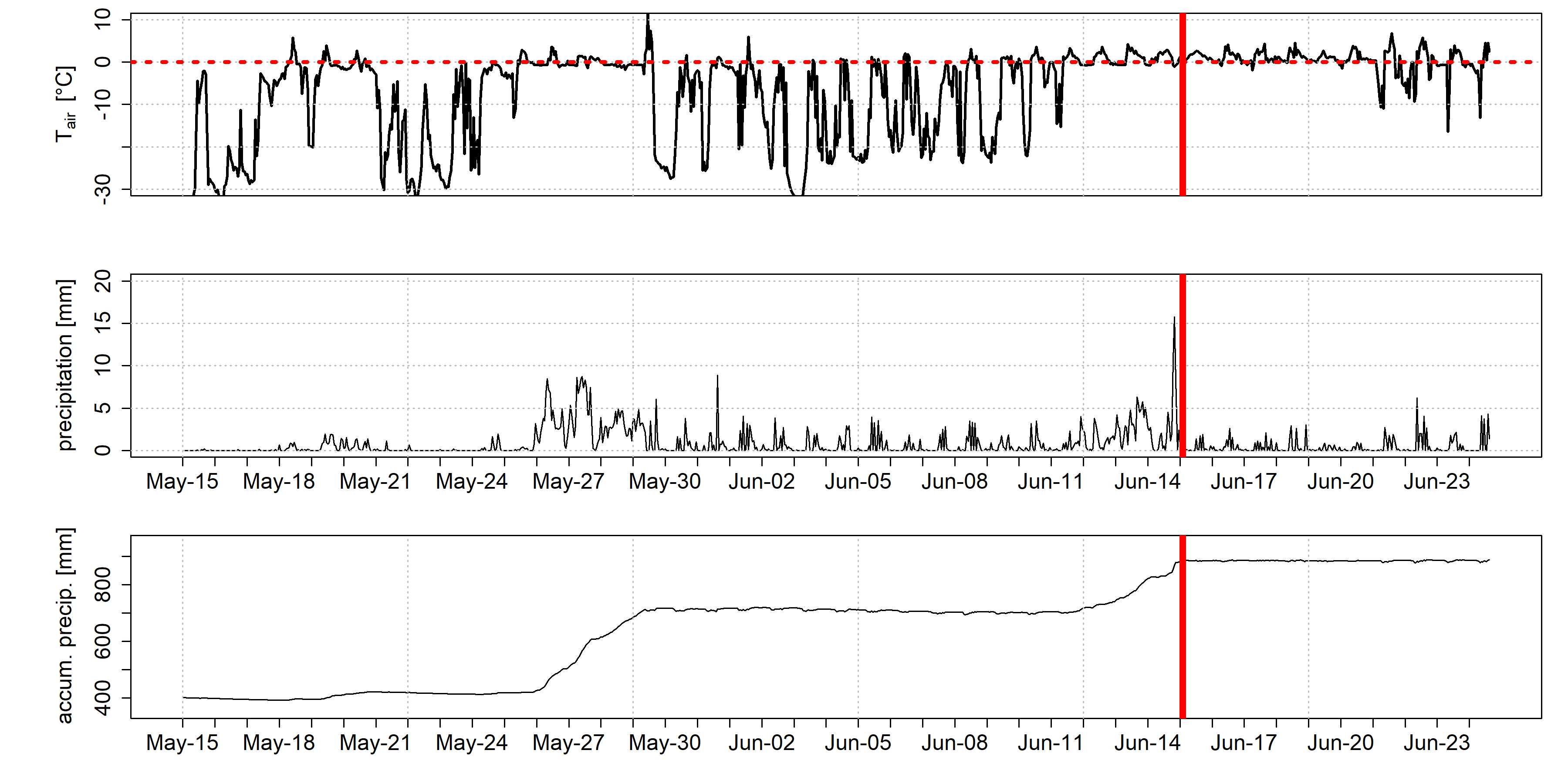 Climate data from AWS
