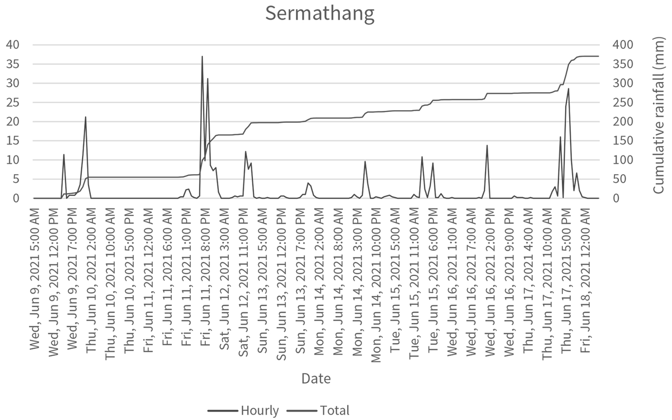 Hourly rainfall recorded by DHM weather station